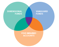 UESP's mix of funds