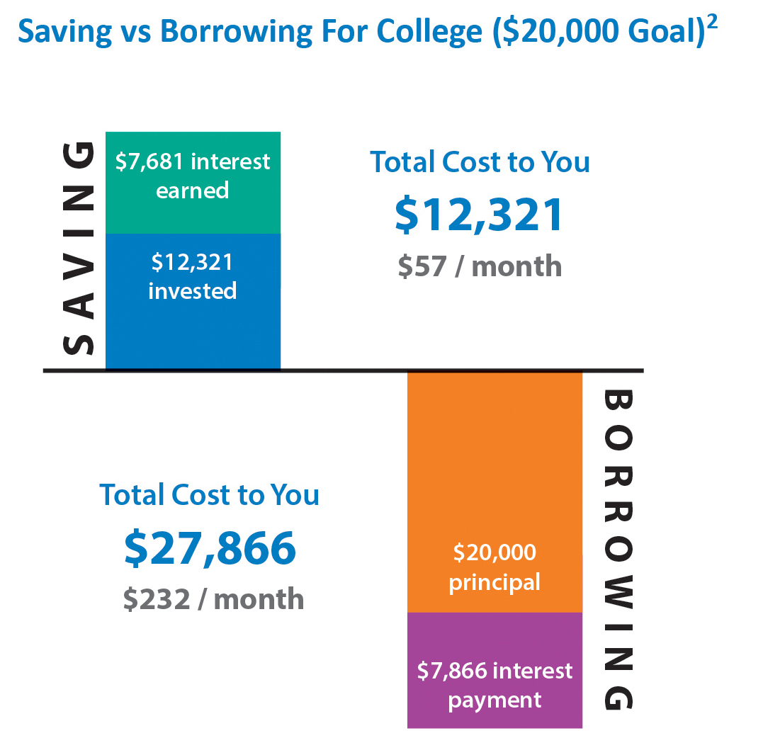 savings vs borrowing chart 20000 goal_101916
