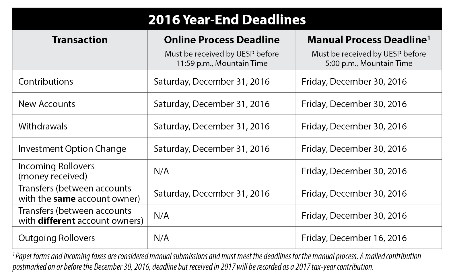 2016 Year End Deadlines Graph for web