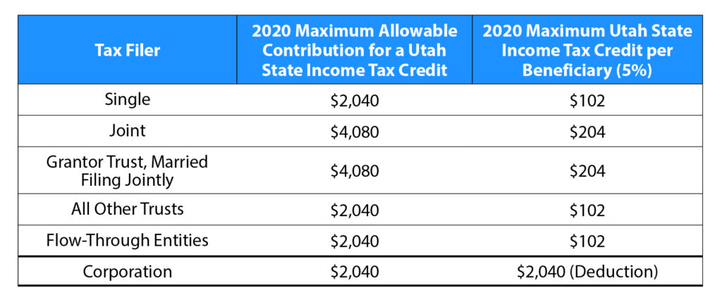 2020 Contribution Limits Increase For Utah Income Tax Credit Or Deduction