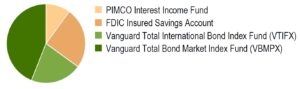 Fixed income investment option allocations